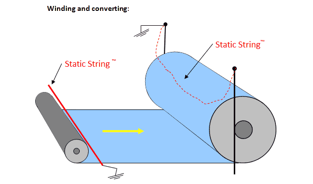 Static In Winding And Converting Stopstatic